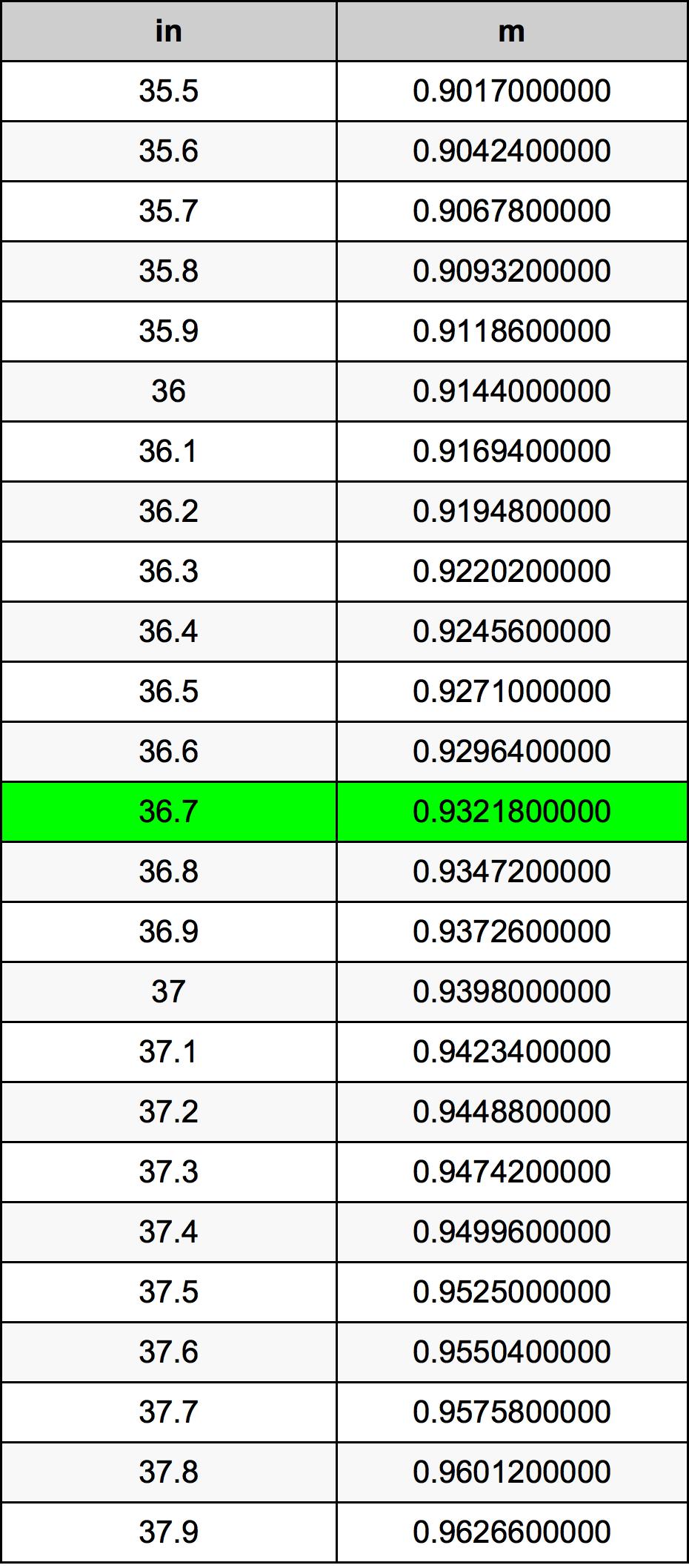 36.7 Hüvelyk átszámítási táblázat