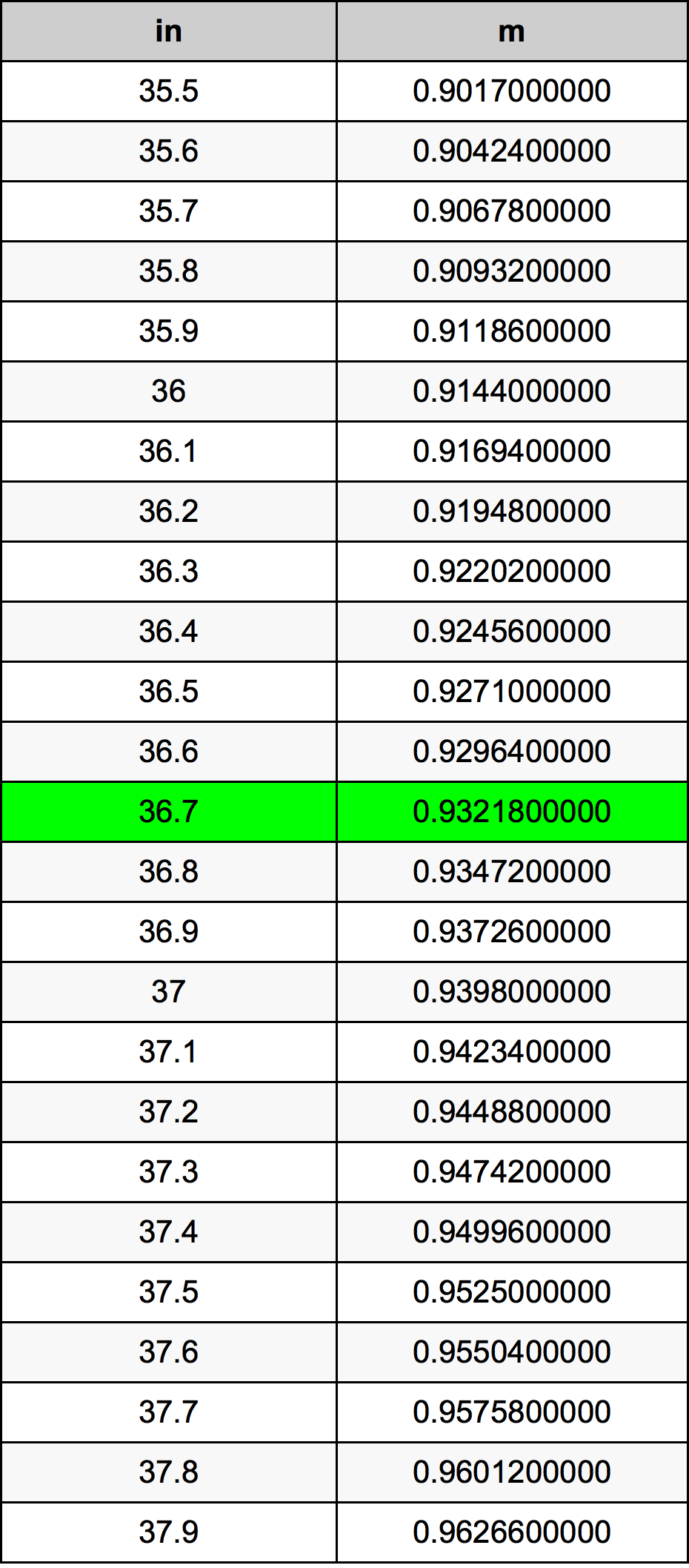 36.7 дюйм Таблица преобразования