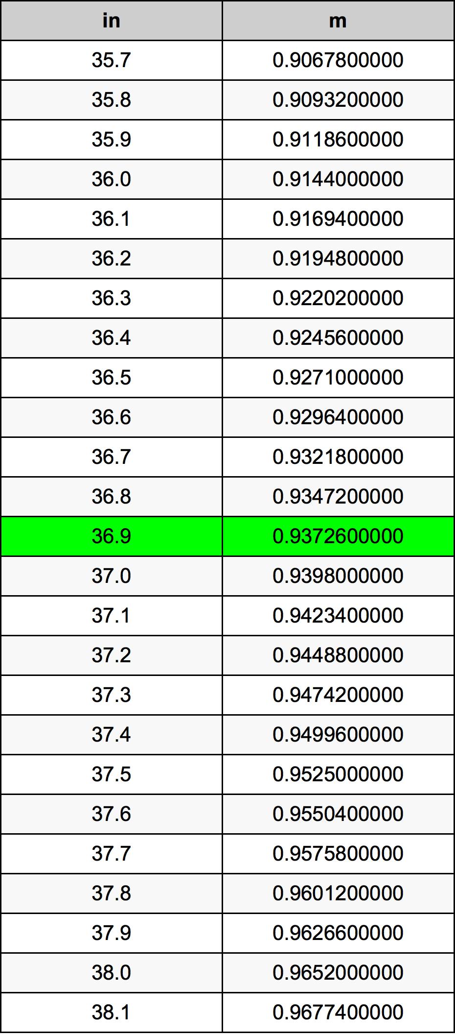 36.9 Inç Table
