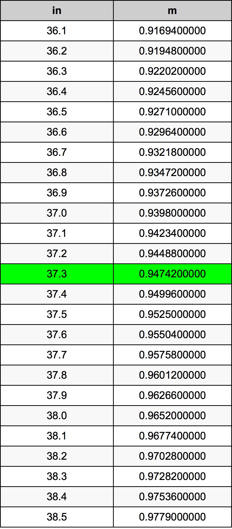 37.3 Hüvelyk átszámítási táblázat