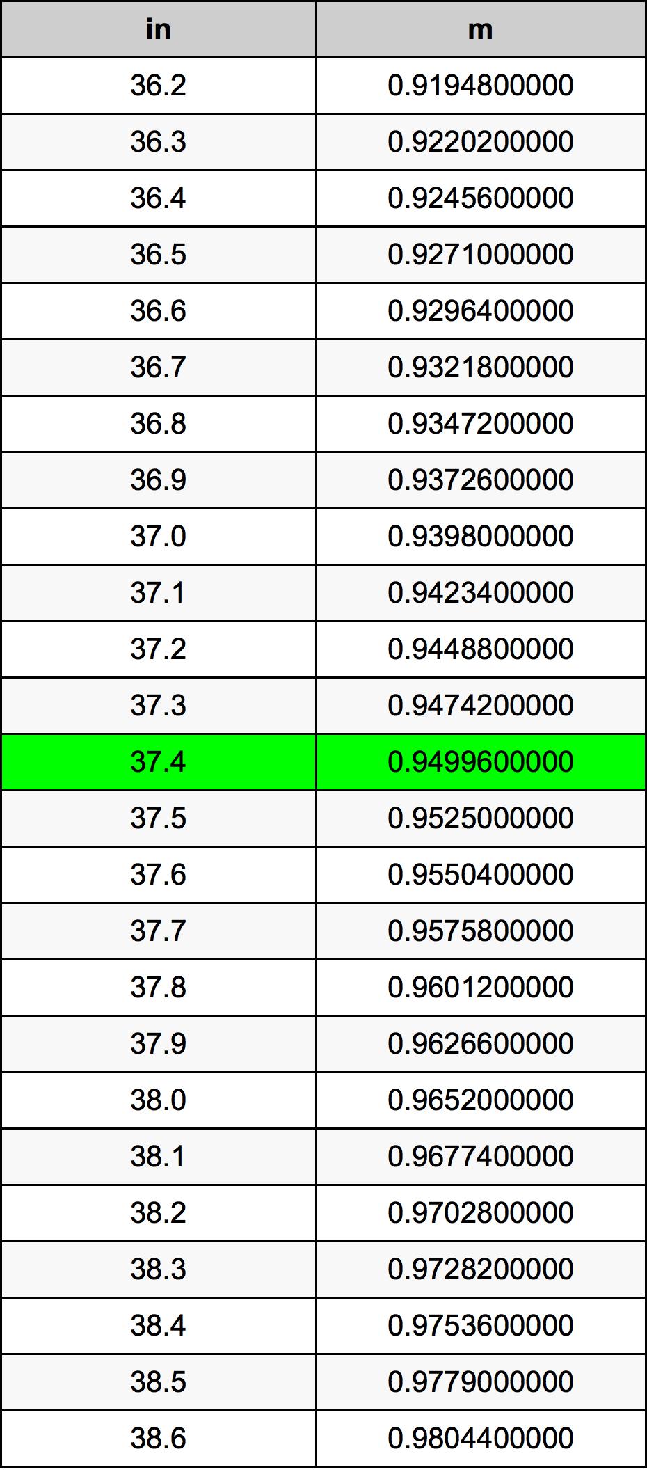 37.4 Palec pretvorbena tabela