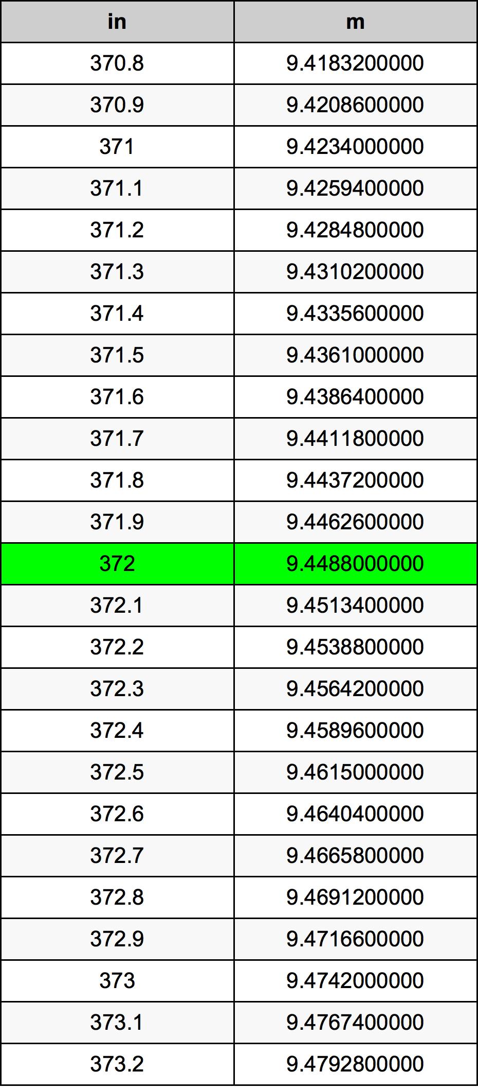 372 Pulzier konverżjoni tabella