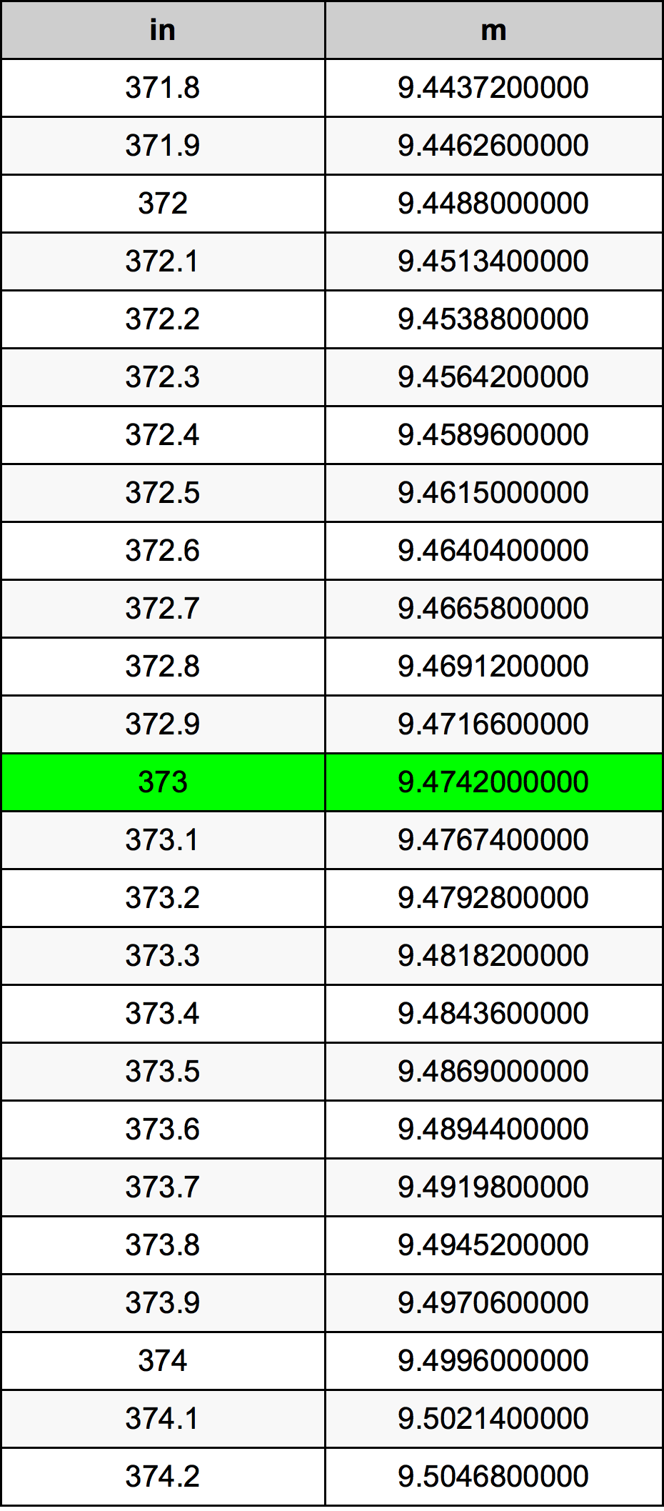 373 Inç Table