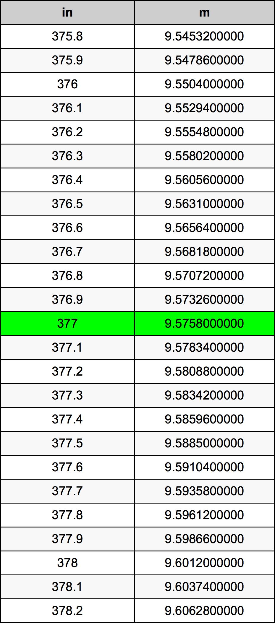 377 Inci konversi tabel