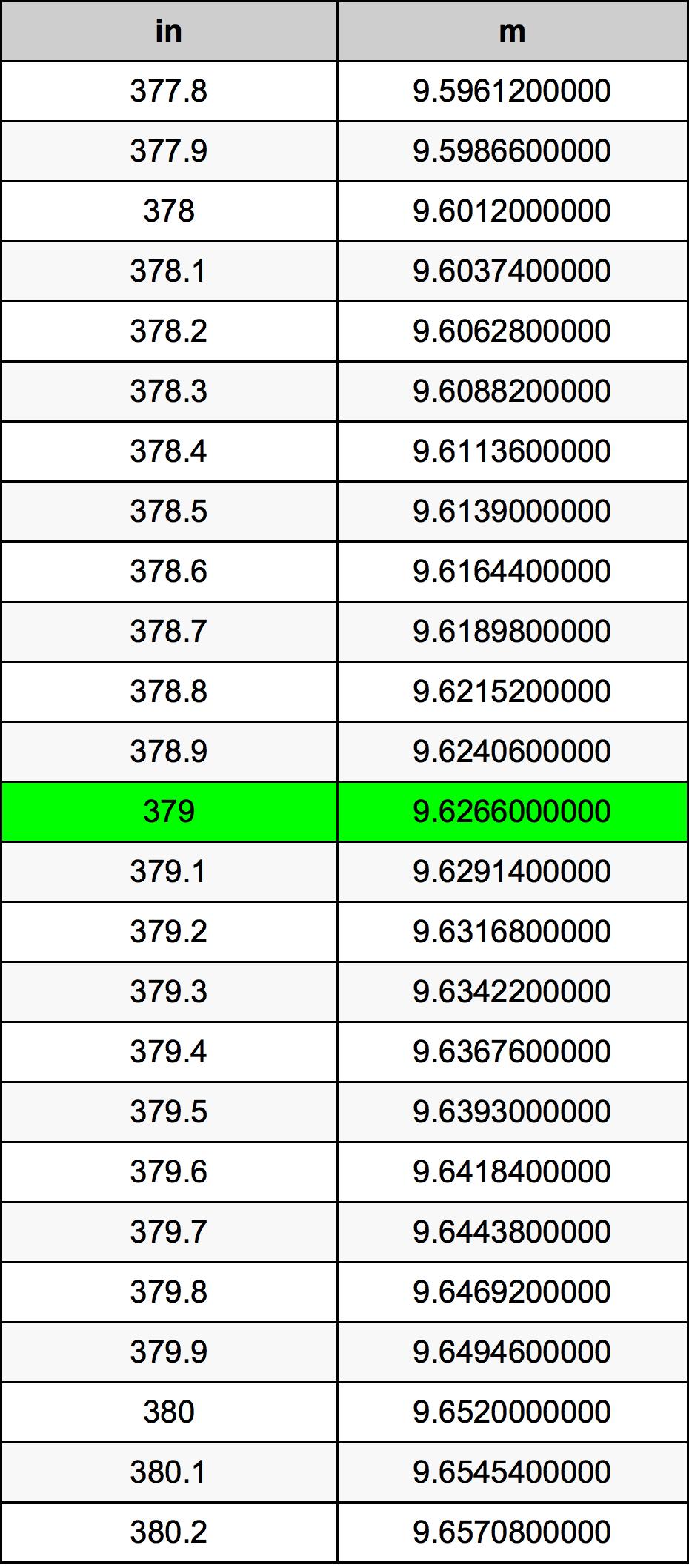 379 Palec prevodná tabuľka