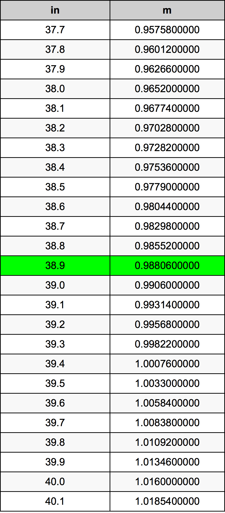 38.9 Pouce table de conversion