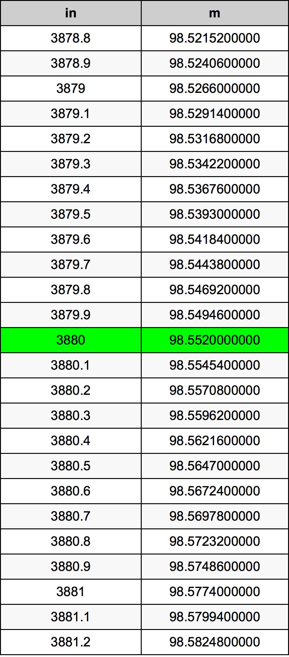 3880 Duim Omskakelingstabel