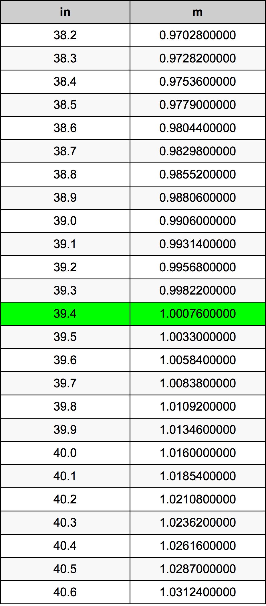39.4 بوصة جدول تحويل
