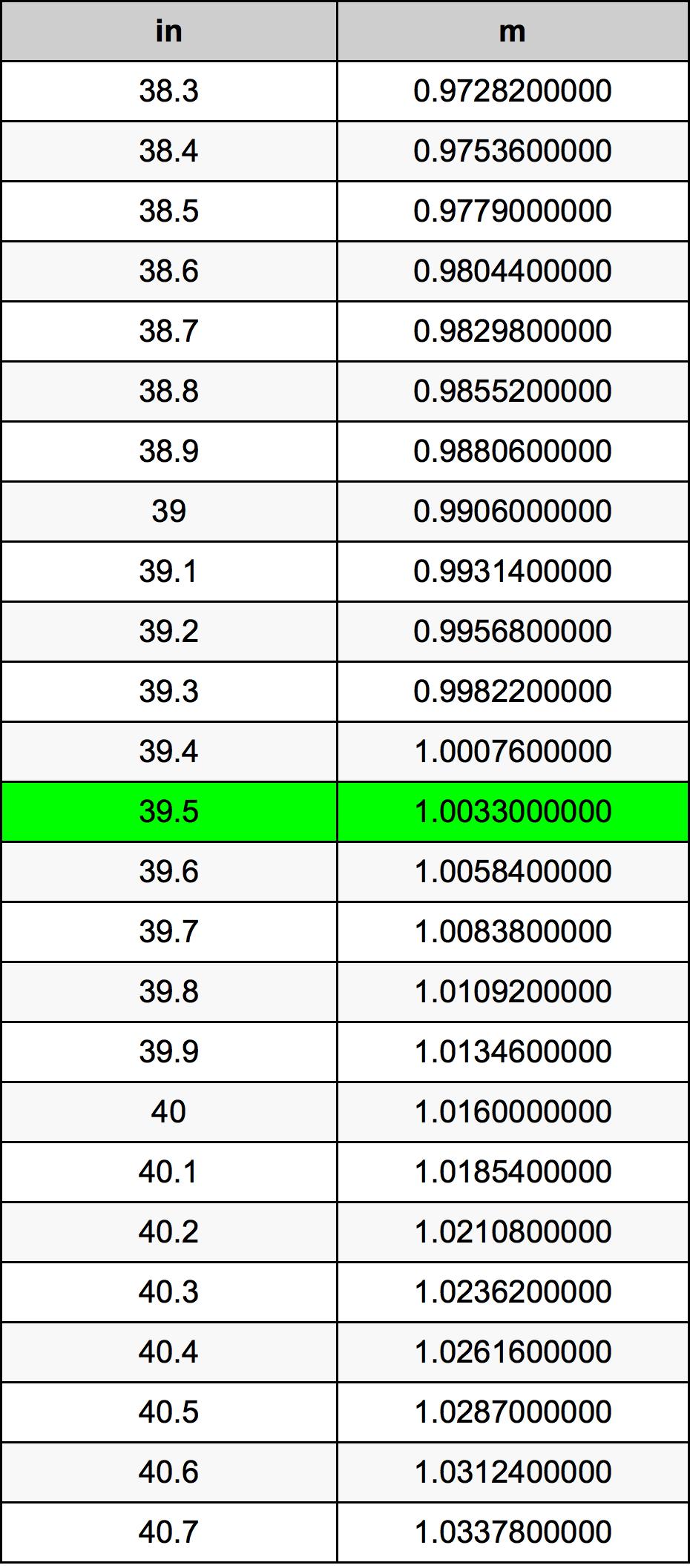 39.5 Tomme omregningstabel