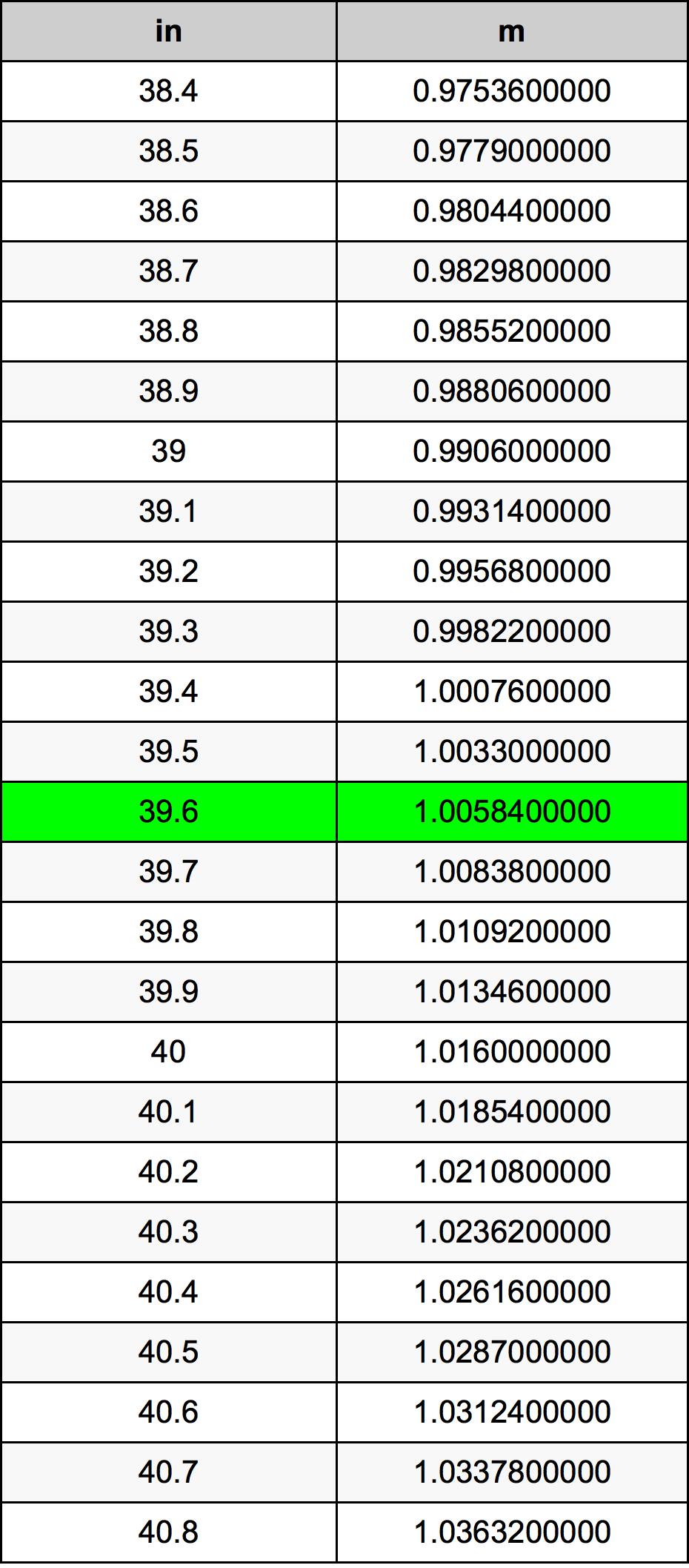 39.6 Palec pretvorbena tabela