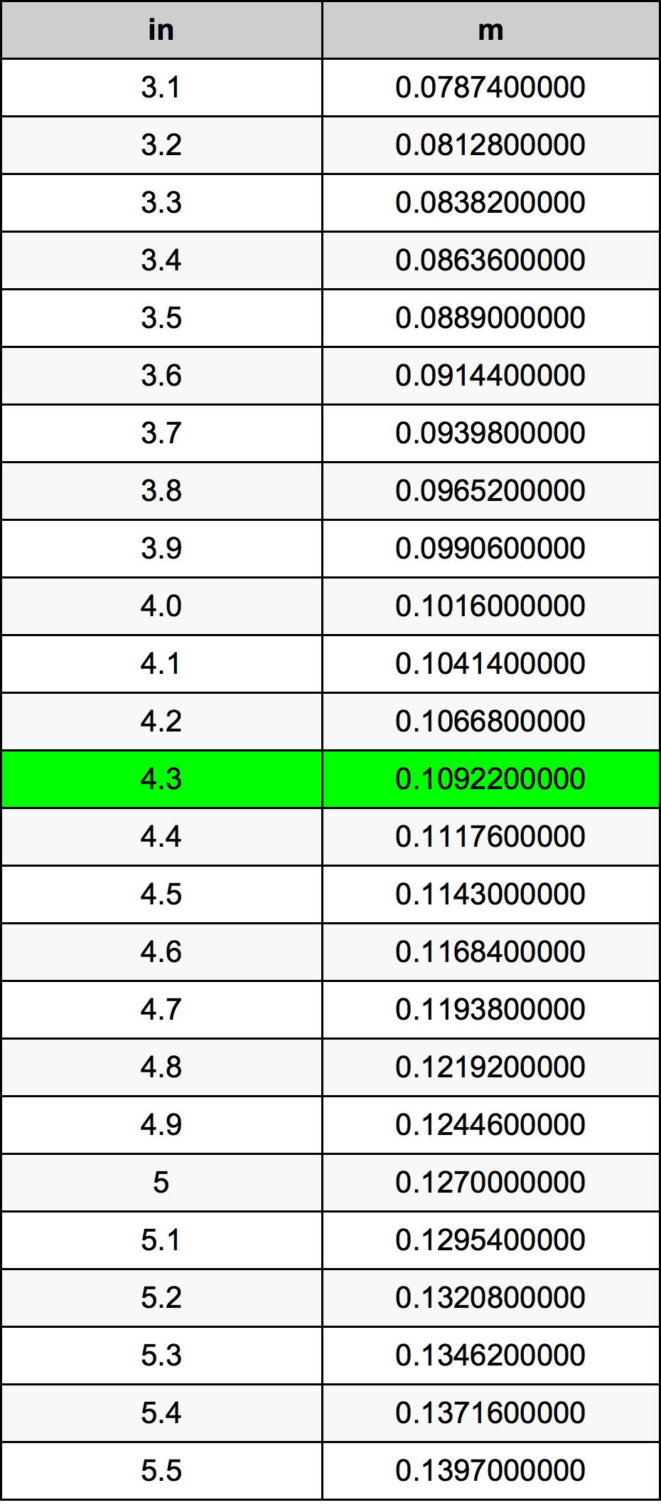 4.3 Pollice tabella di conversione