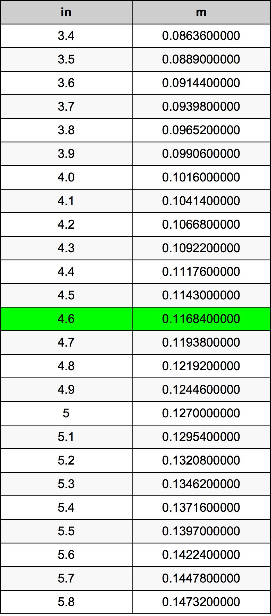 4.6 इंच रूपांतरण सारणी