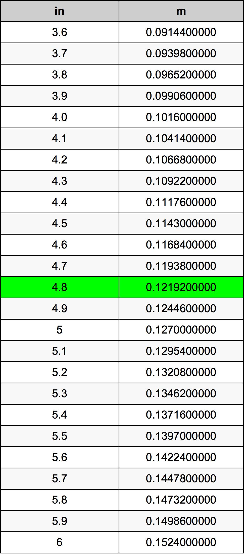 4.8 ίντσα Πίνακας Μετατροπής