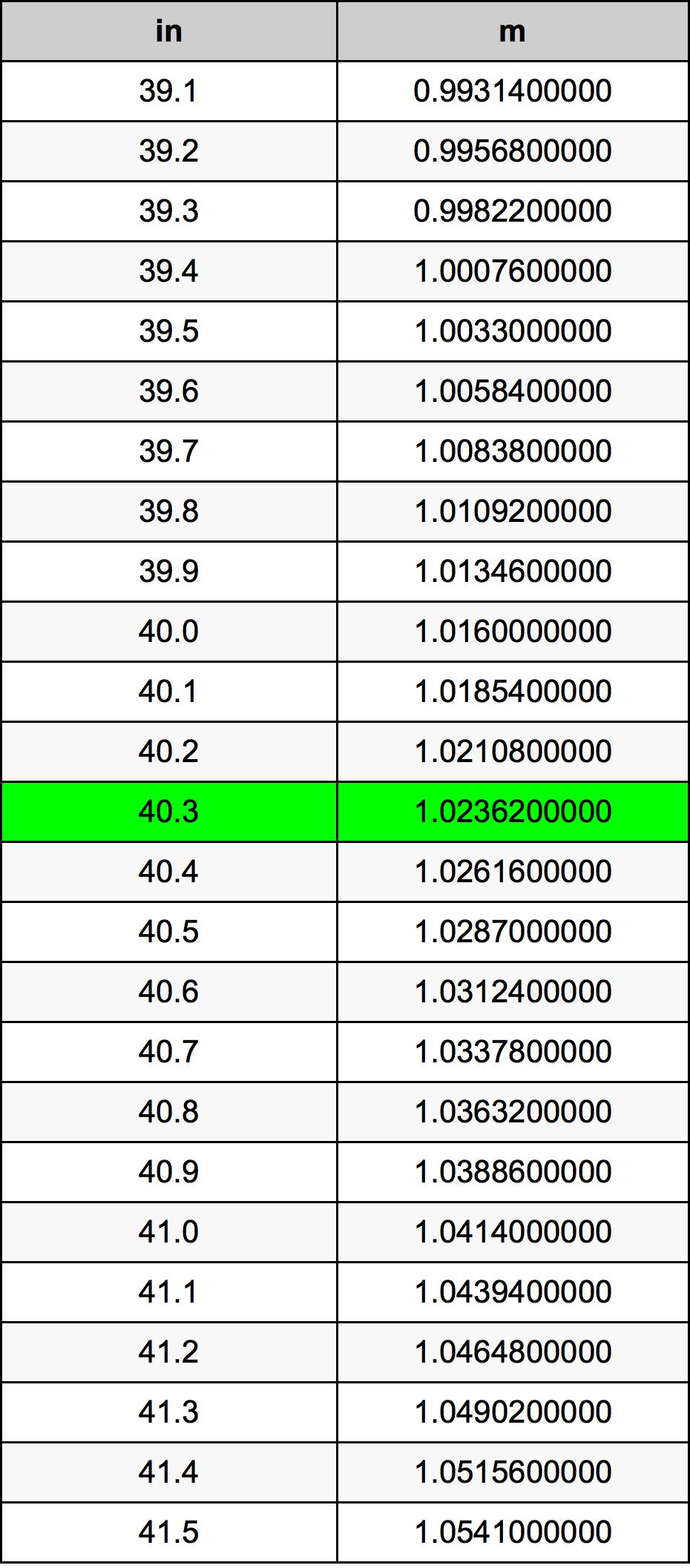 40.3 Hüvelyk átszámítási táblázat