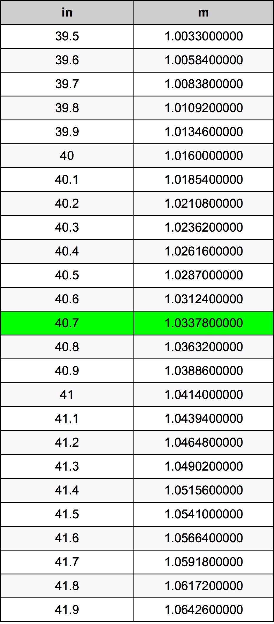 40.7 Hüvelyk átszámítási táblázat