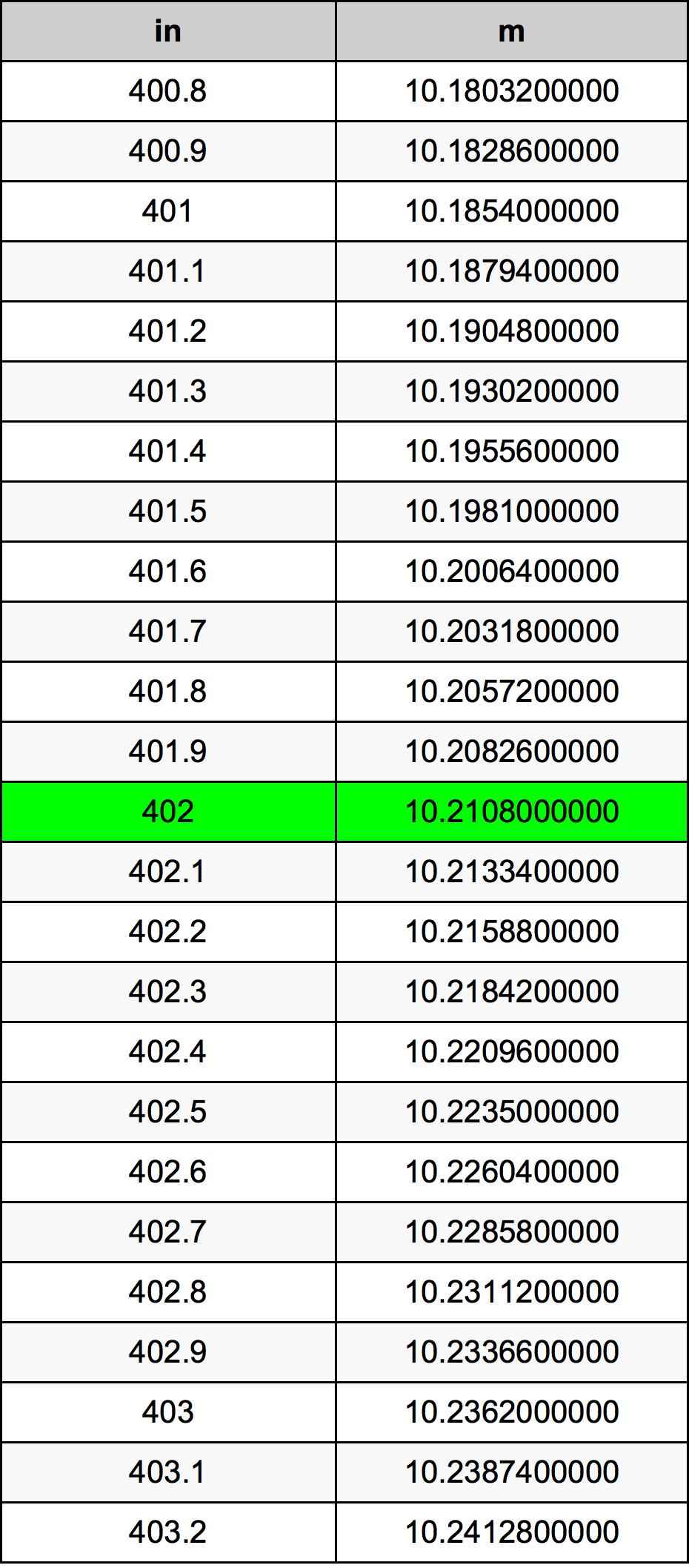 402 Palec převodní tabulka