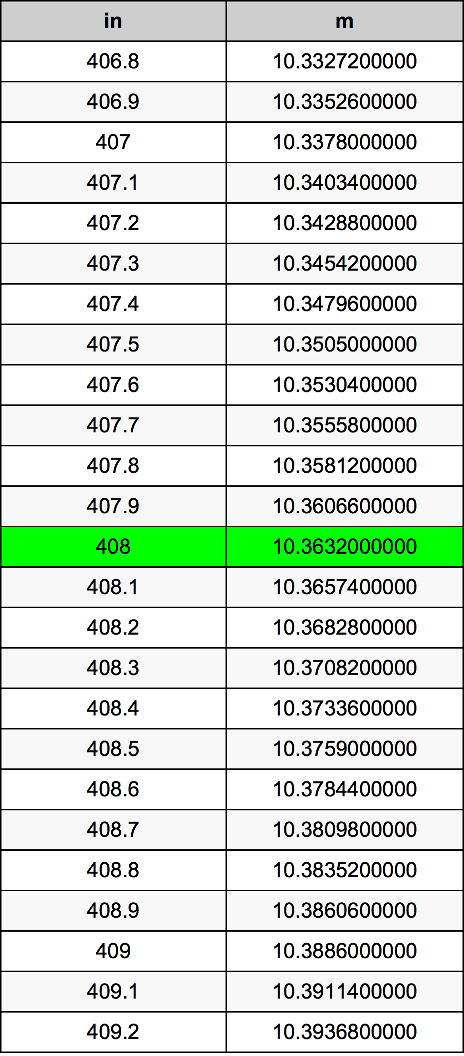 408 Hüvelyk átszámítási táblázat
