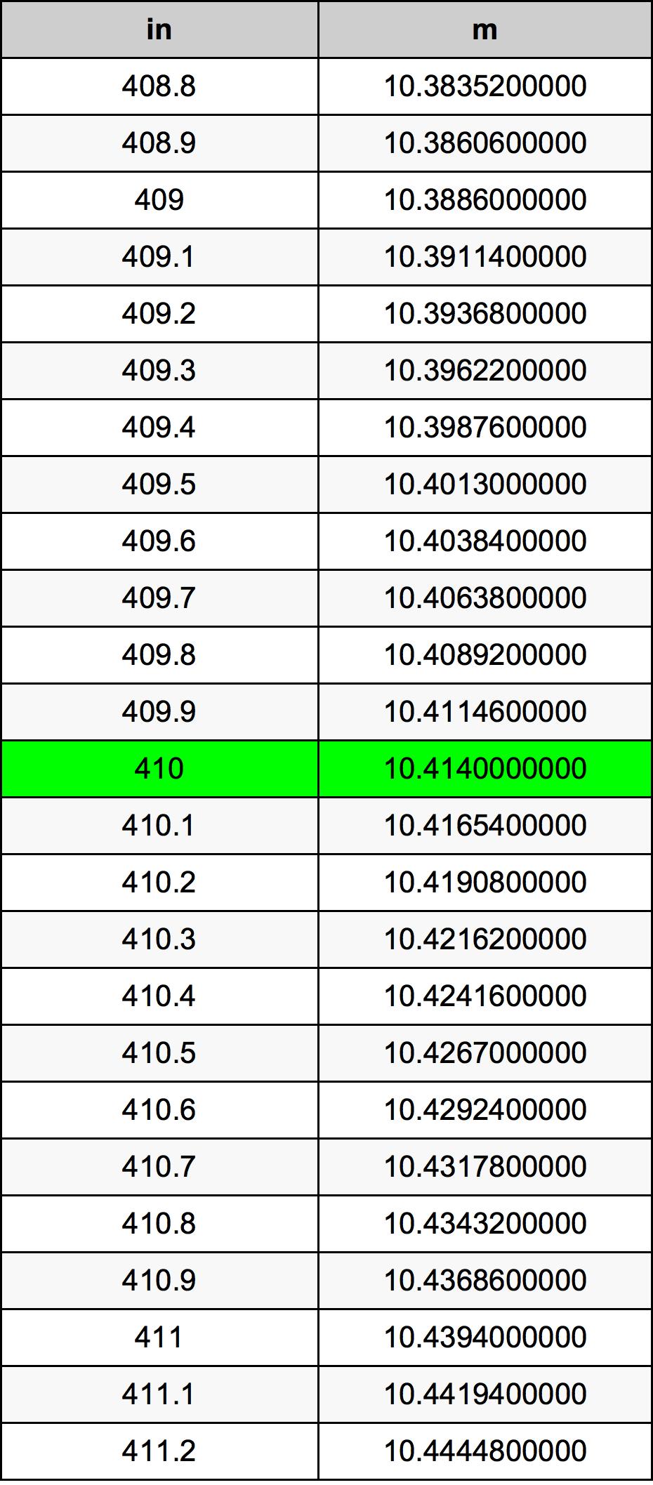 410 дюйм Таблица преобразования