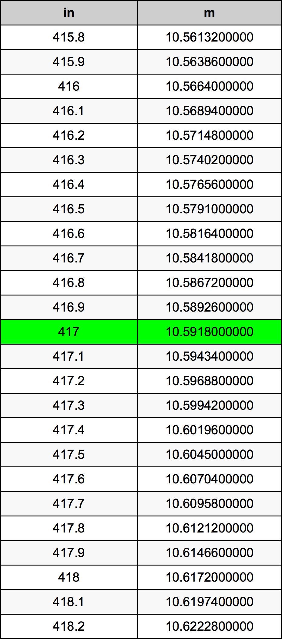 417 Pollice tabella di conversione