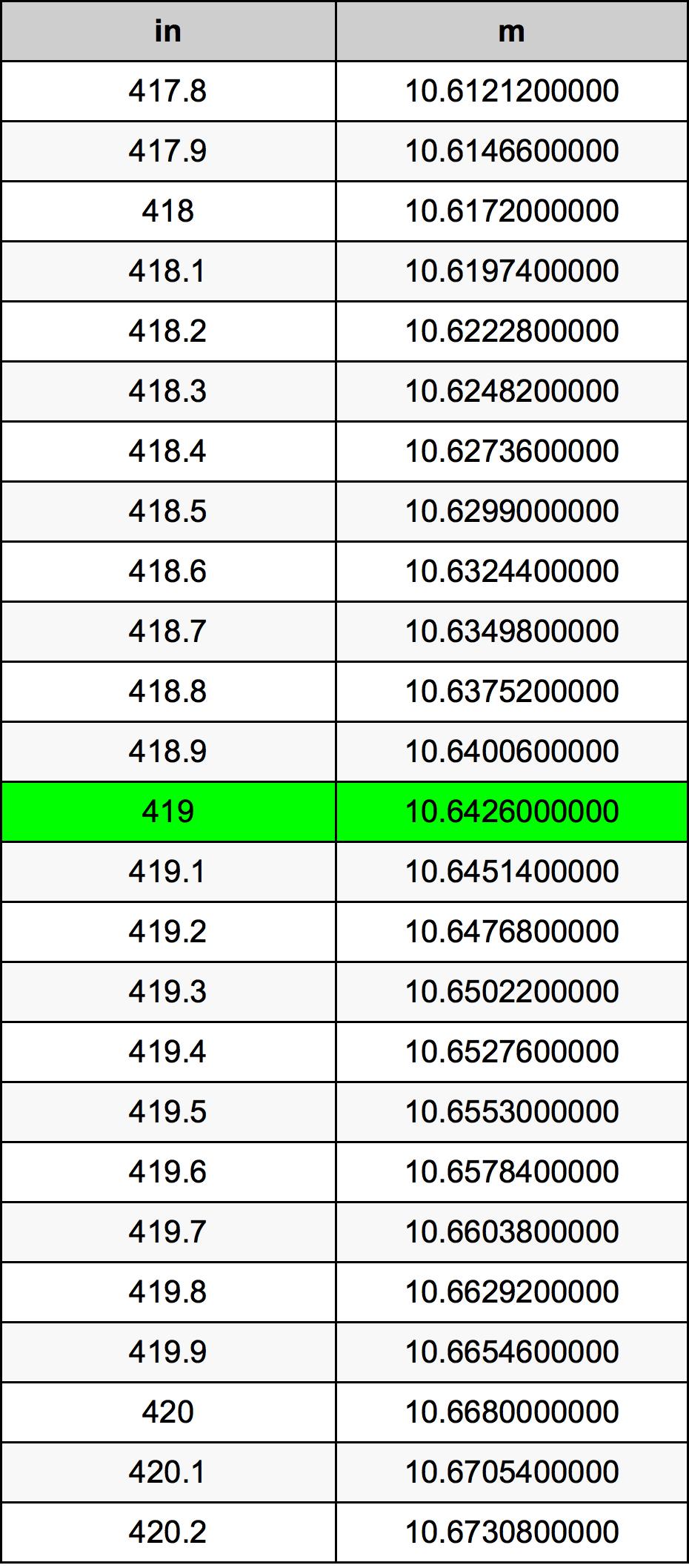 419 Inch konverteringstabell