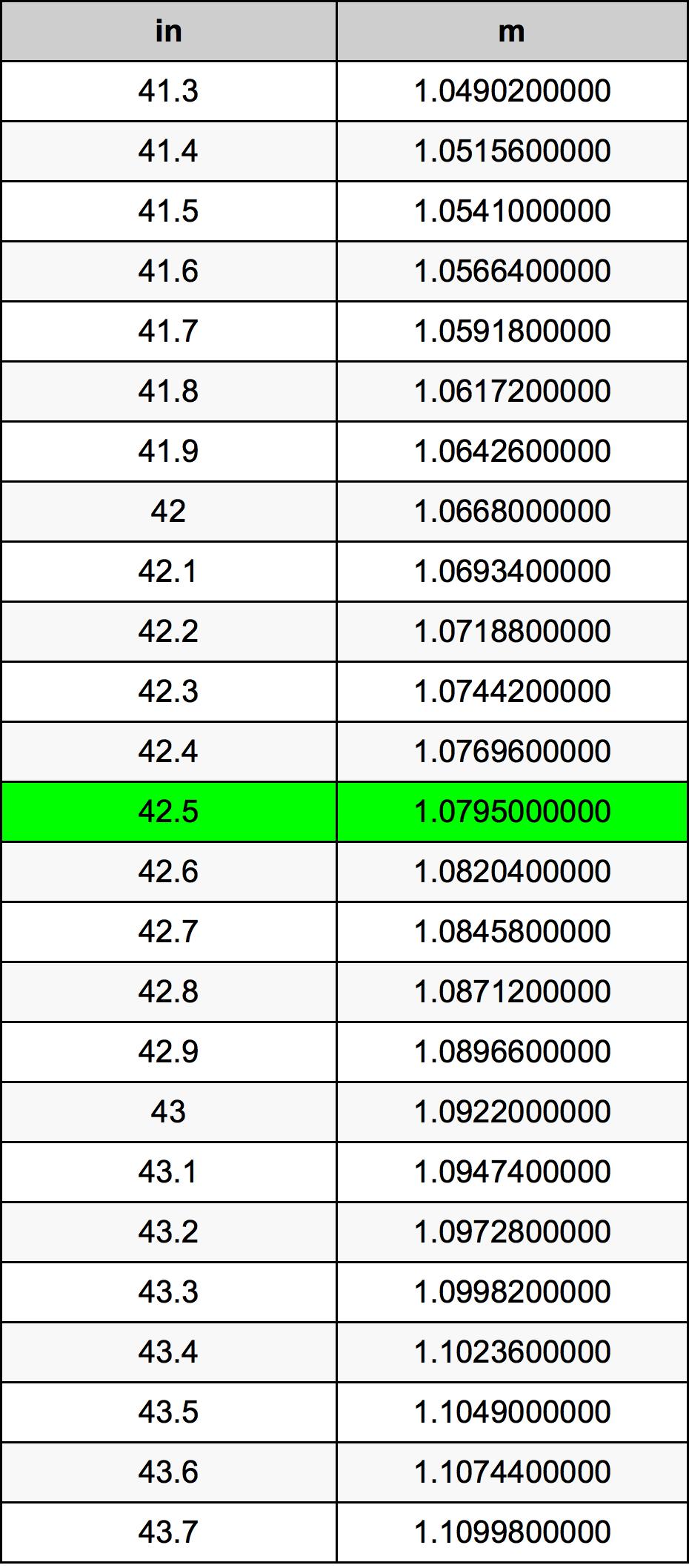42.5 Pulzier konverżjoni tabella