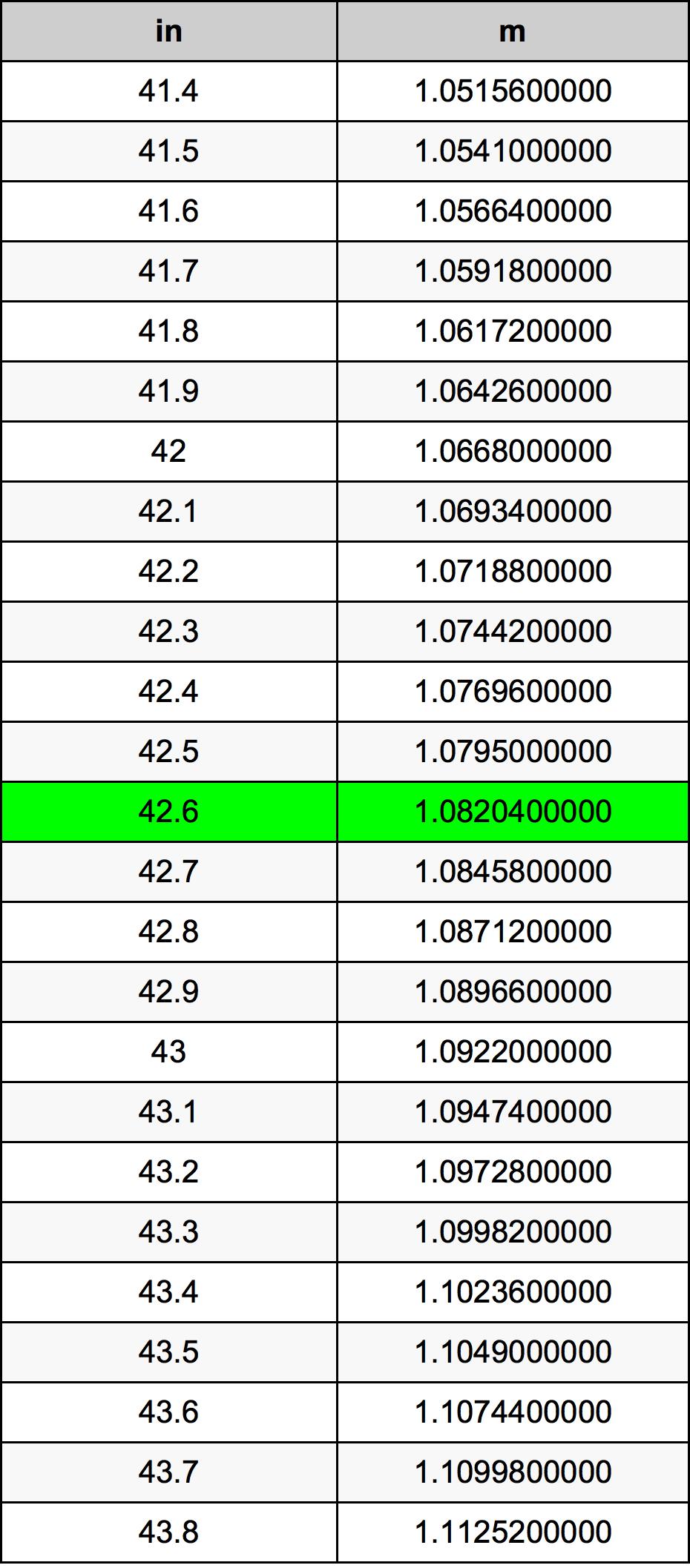 42.6 Palec prevodná tabuľka