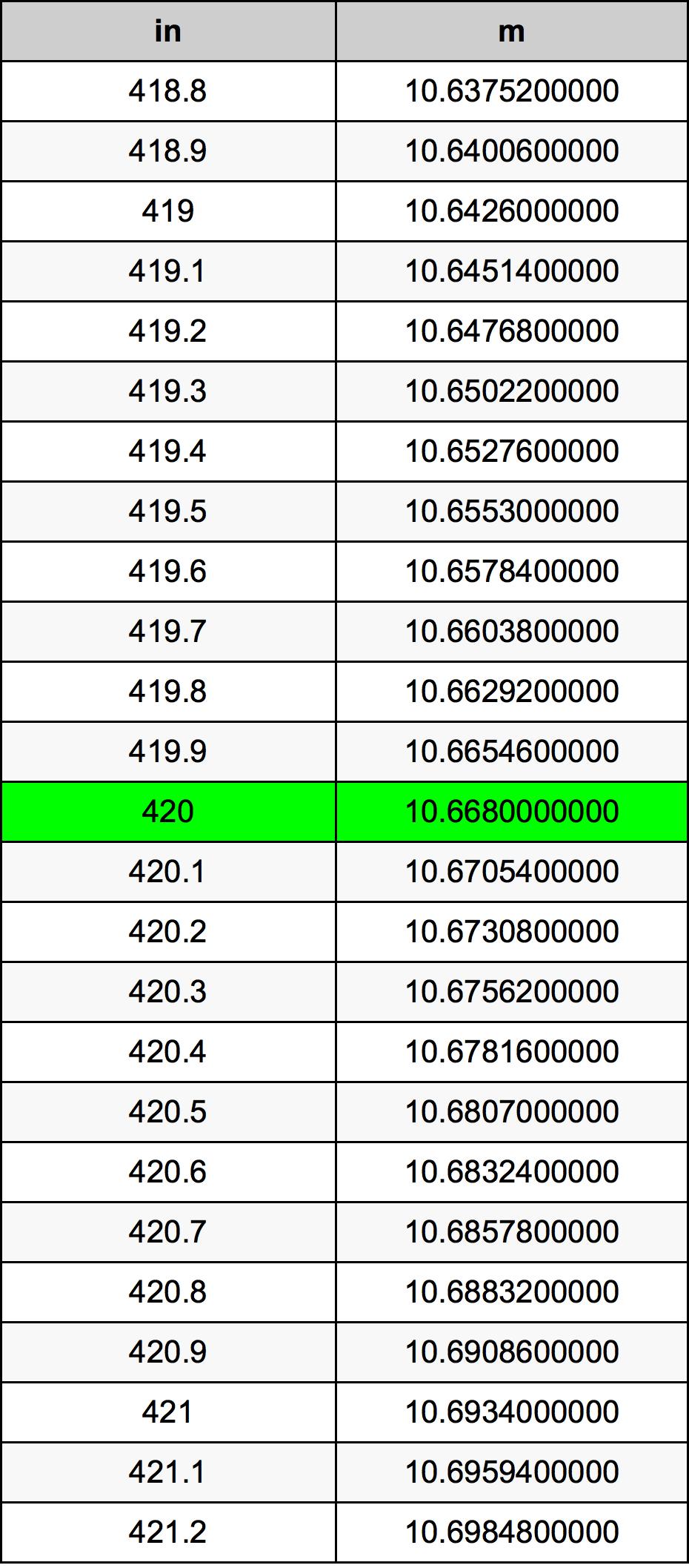 420 Hüvelyk átszámítási táblázat