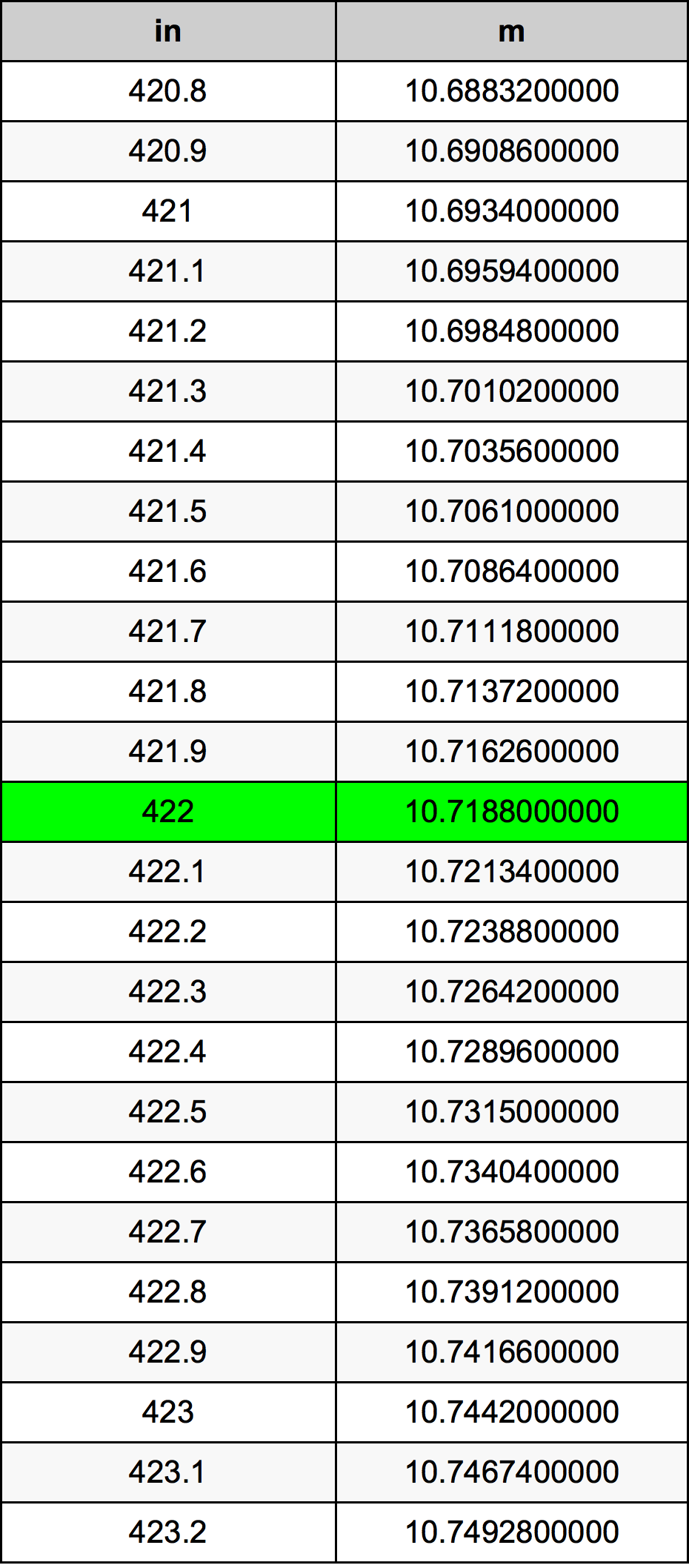 422 Inç Table