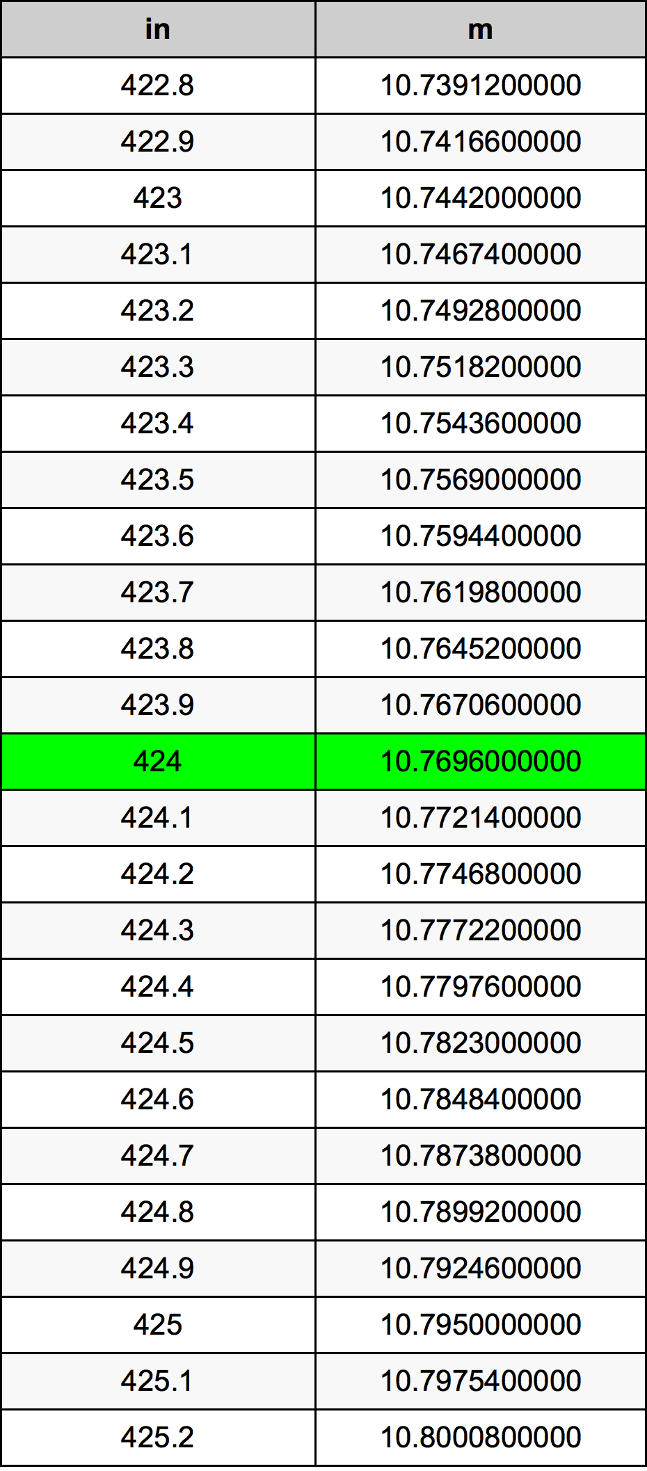 424 Inç Table