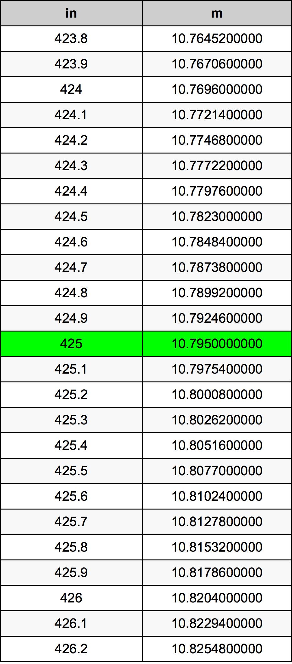 425 بوصة جدول تحويل