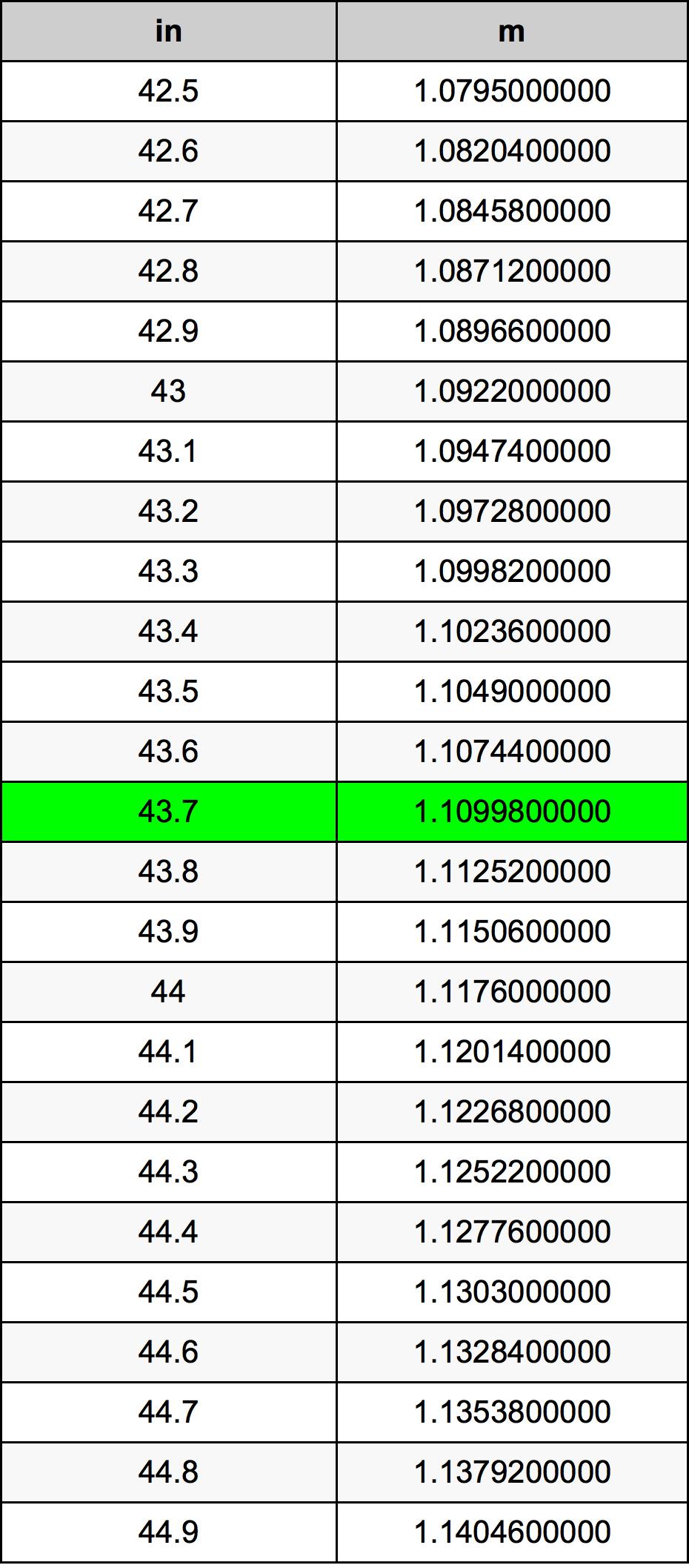 43.7 Inch conversietabel