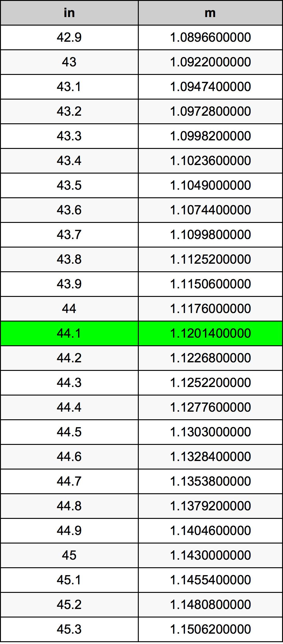 44.1 инч Таблица за преобразуване