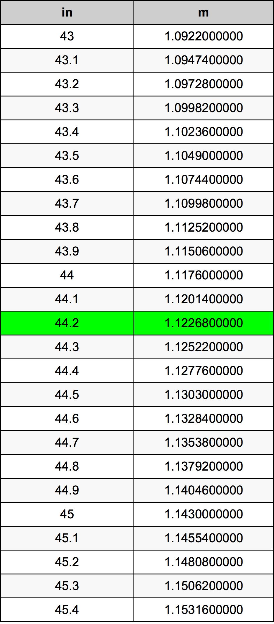 44.2 Palec prevodná tabuľka