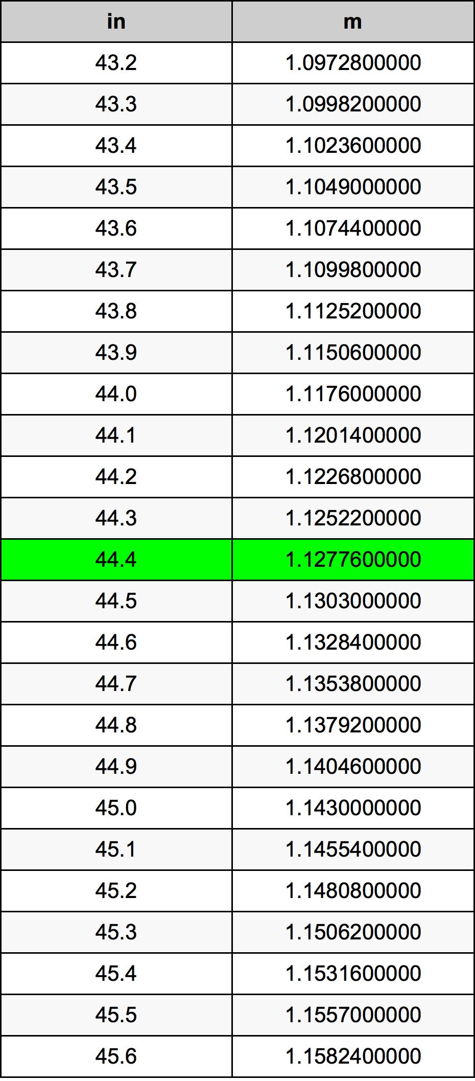44.4 дюйм Таблиця перетворення