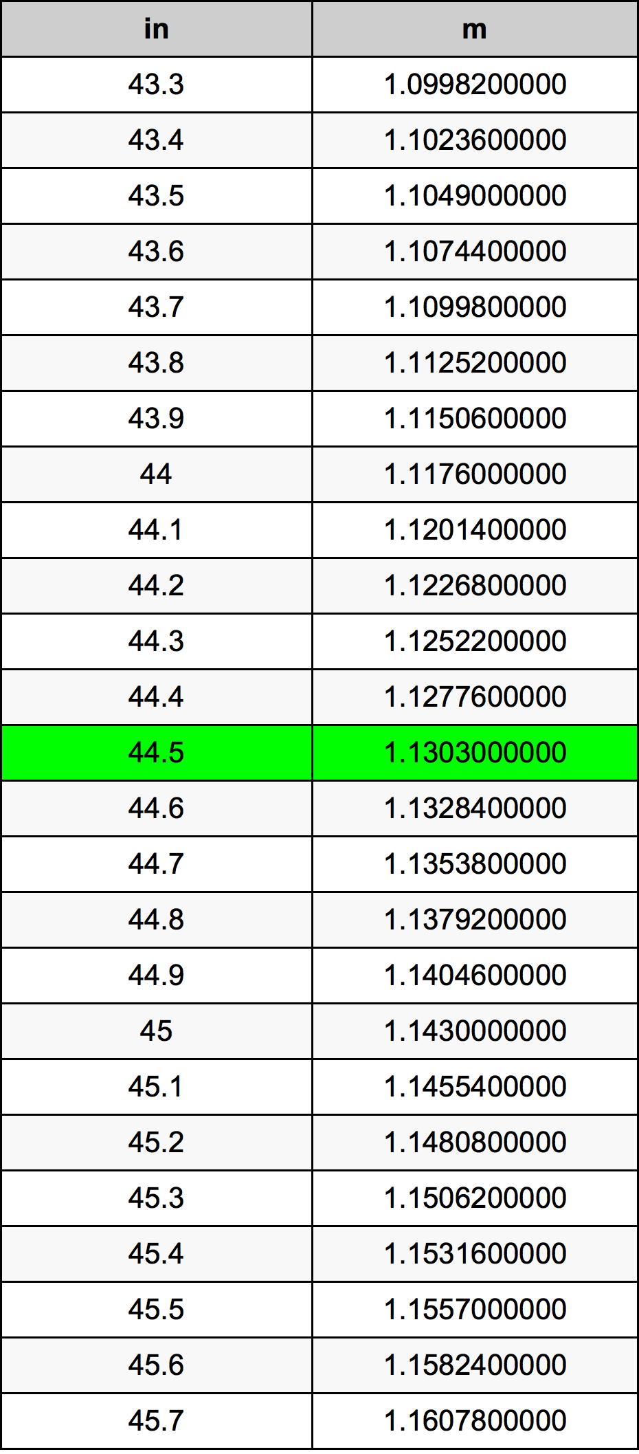 44.5 дюйм Таблица преобразования