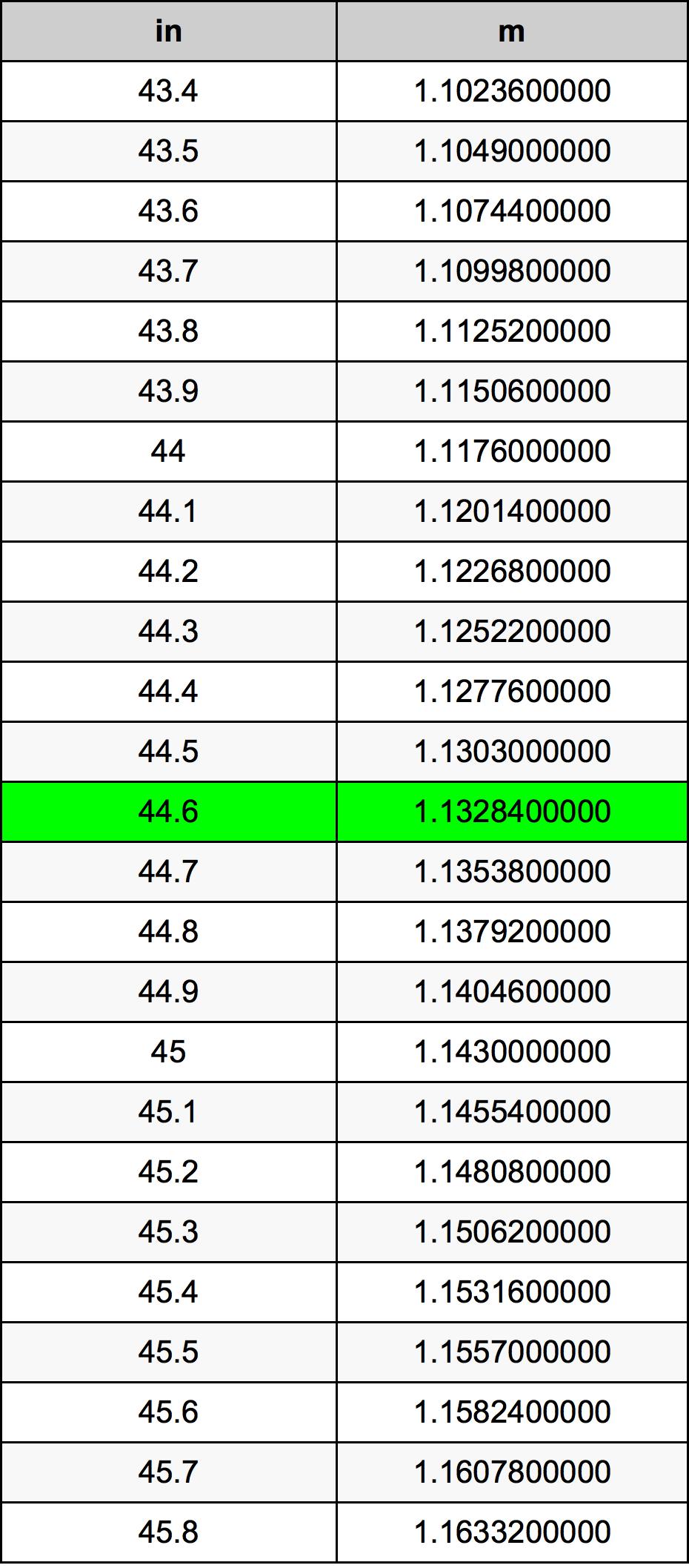 44.6 Inch bảng chuyển đổi