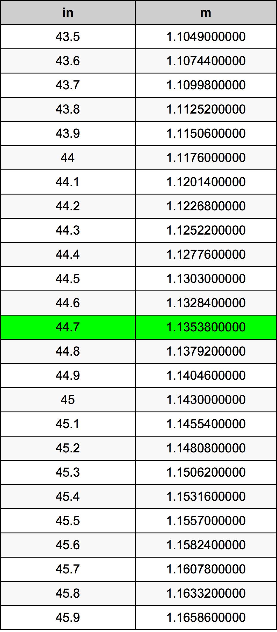 44.7 Inch conversietabel