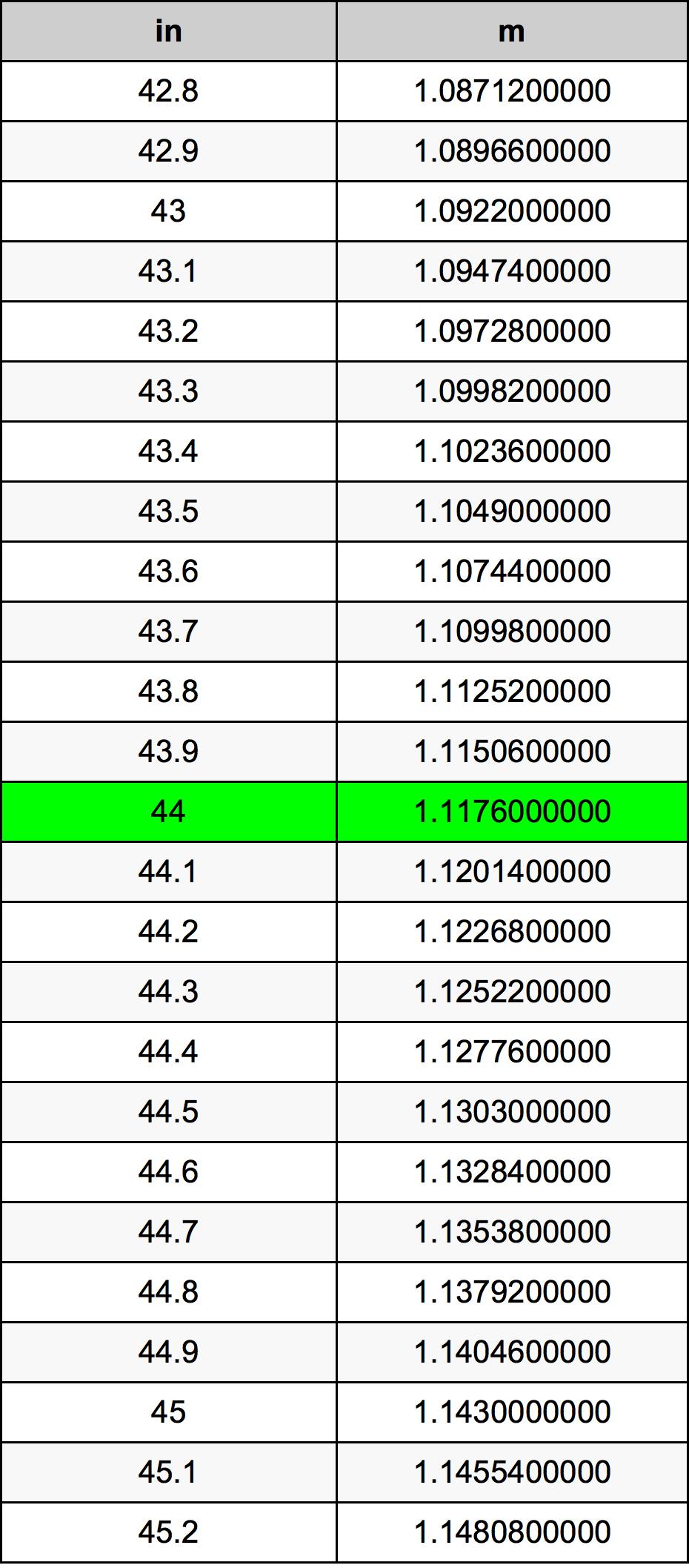 44 Hüvelyk átszámítási táblázat