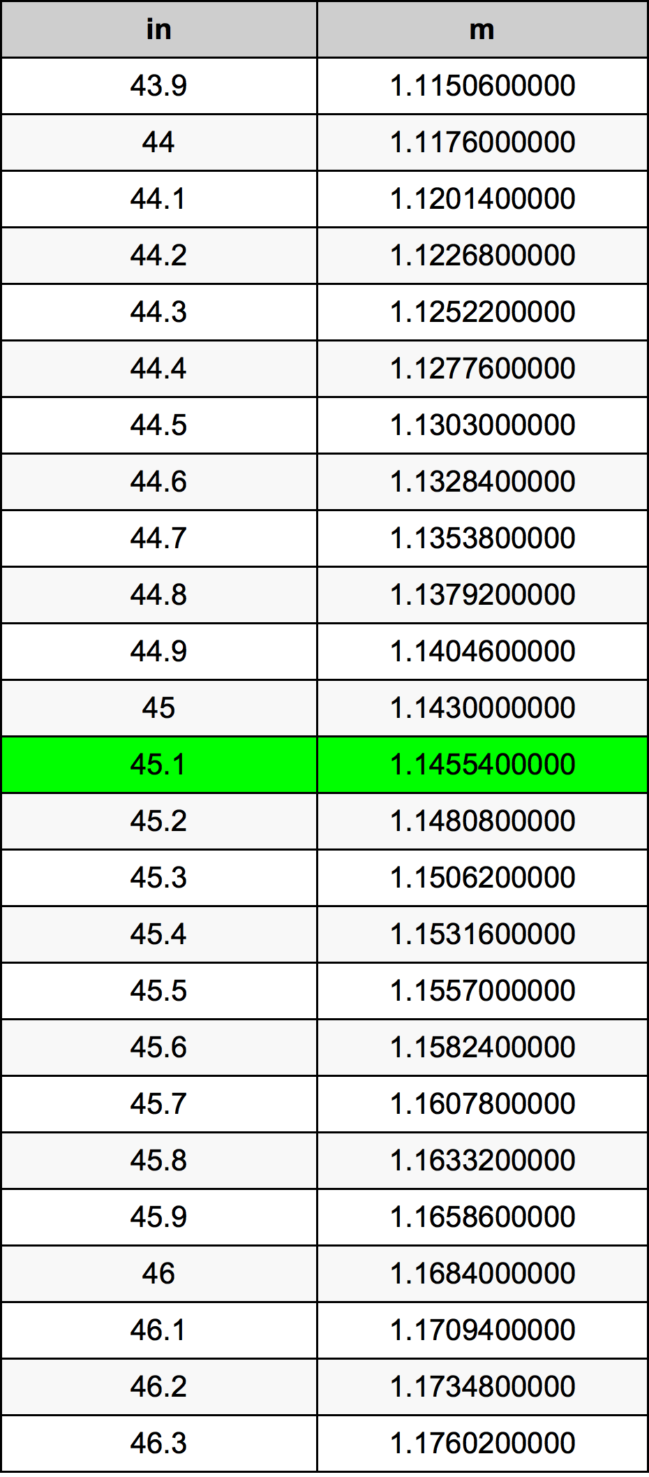 45.1 Pouce table de conversion