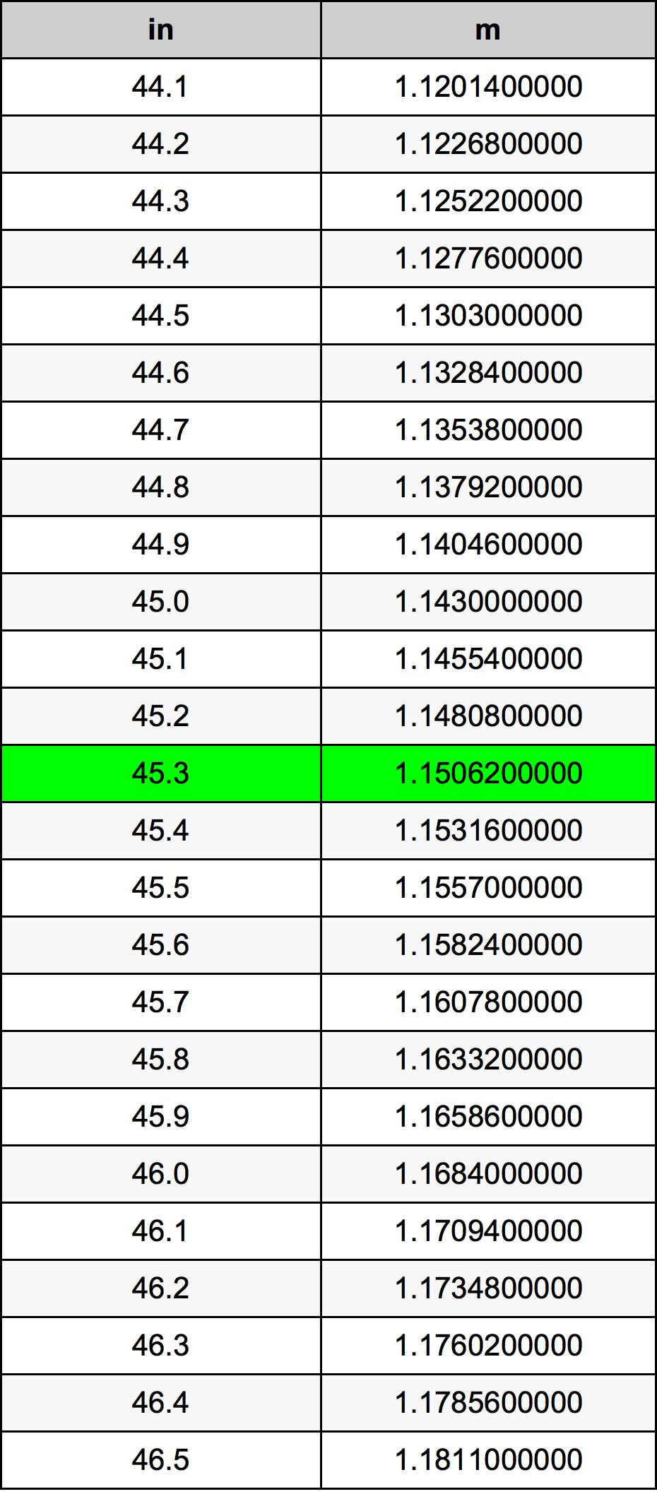 45.3 Polegada tabela de conversão