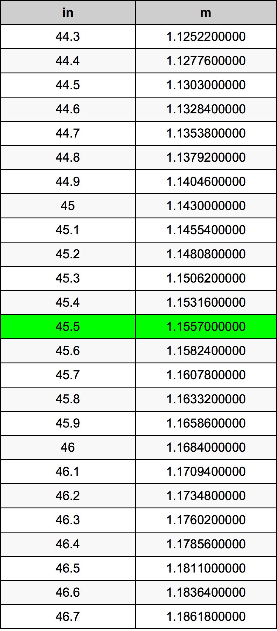 45.5 дюйм Таблица преобразования