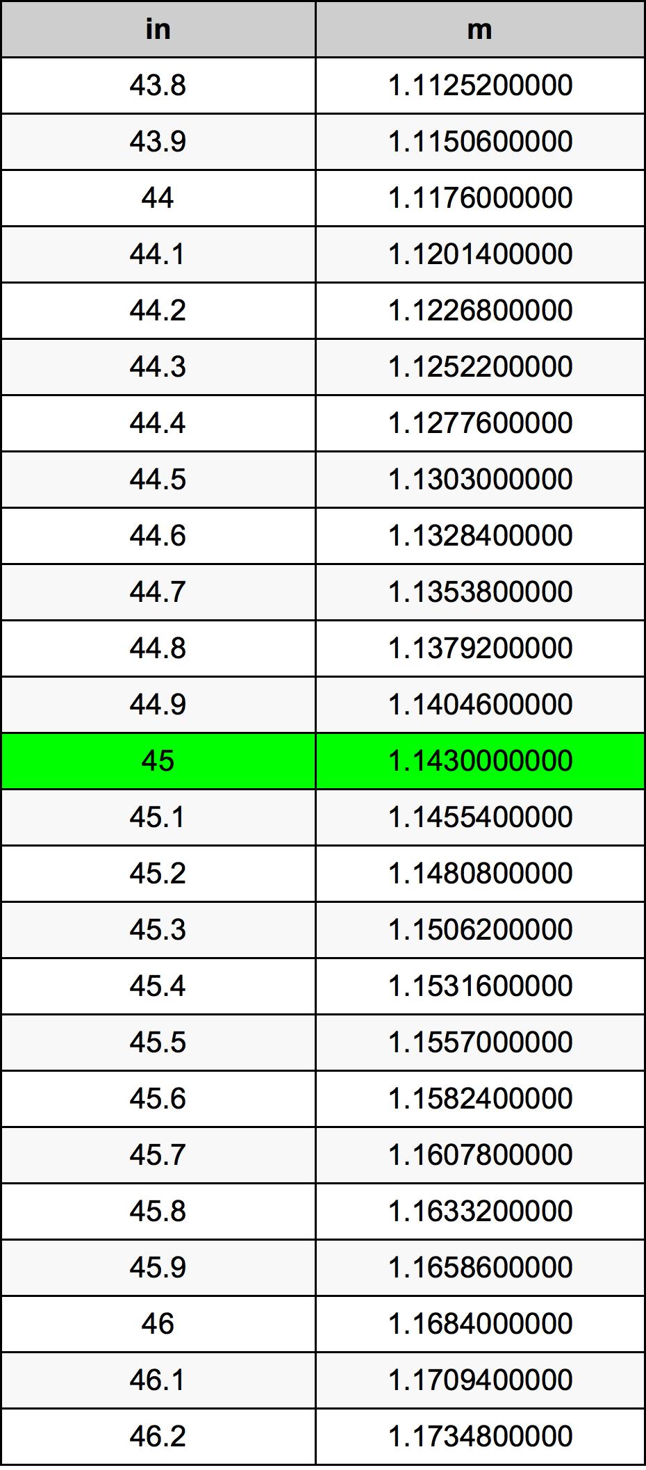 45 Pollice tabella di conversione