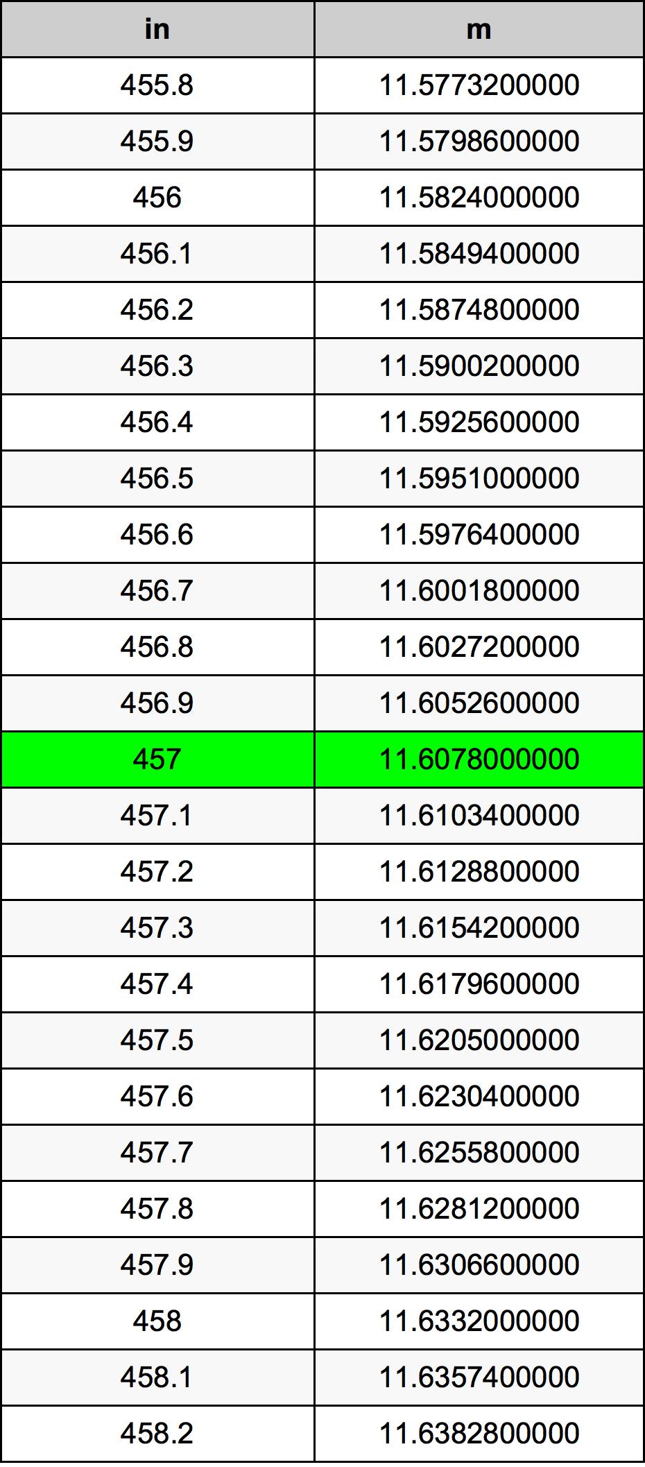 457 Pollice tabella di conversione
