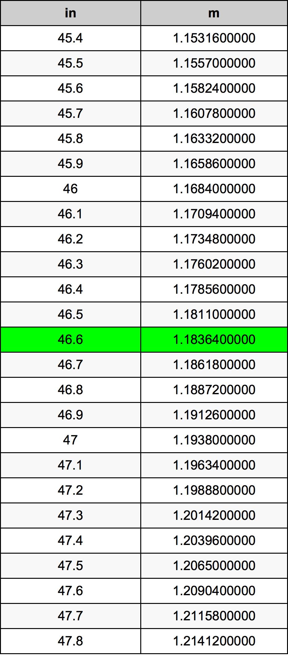 46.6 Inch konverteringstabell