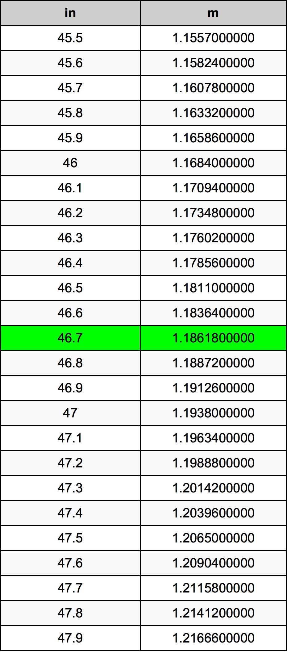 46.7 Pouce table de conversion