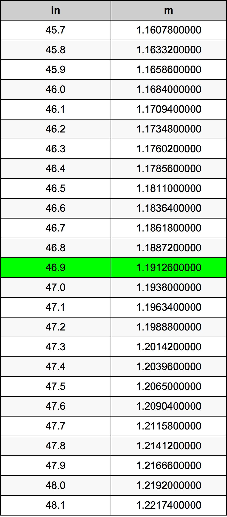 46.9 Tomme omregningstabel