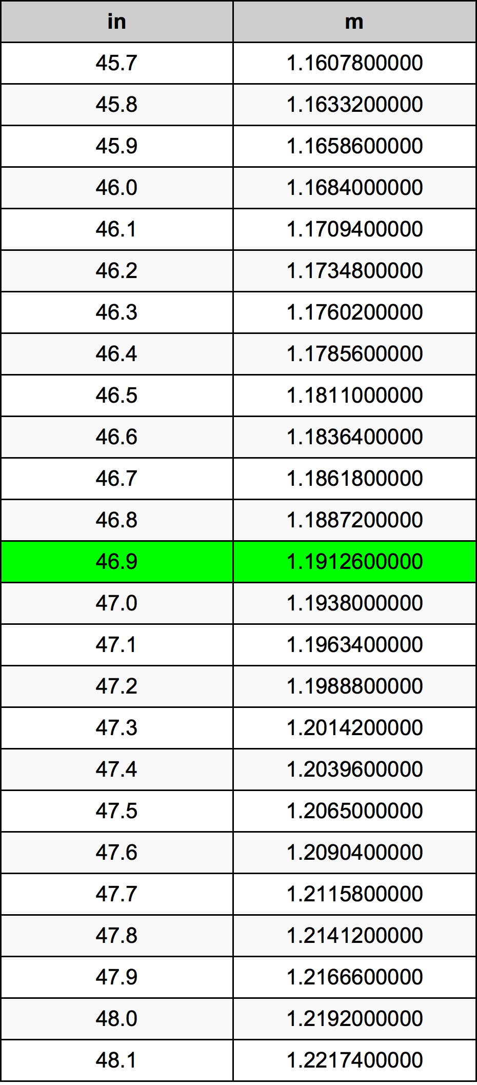 46.9 дюйм Таблица преобразования