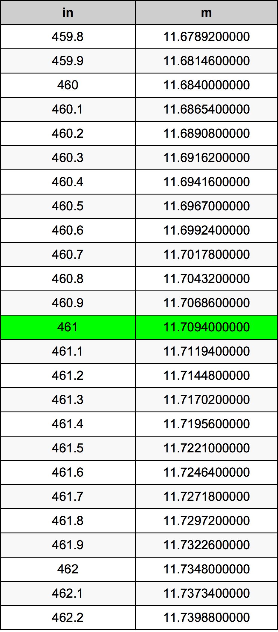 461 Tomme omregningstabel