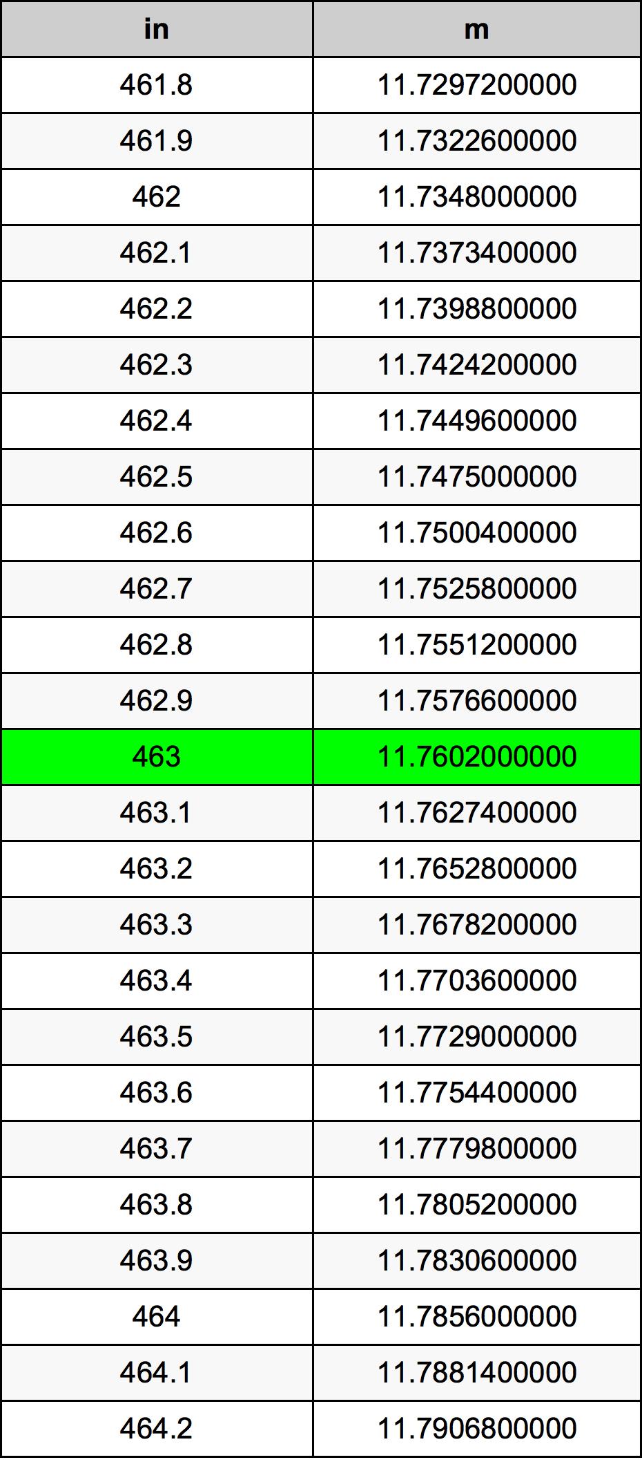 463 Pollice tabella di conversione