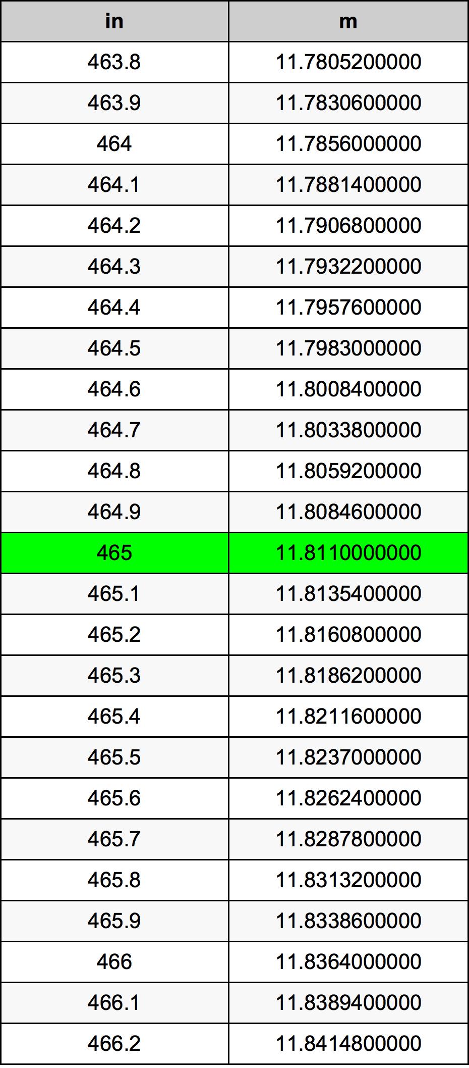 465 Pollice tabella di conversione